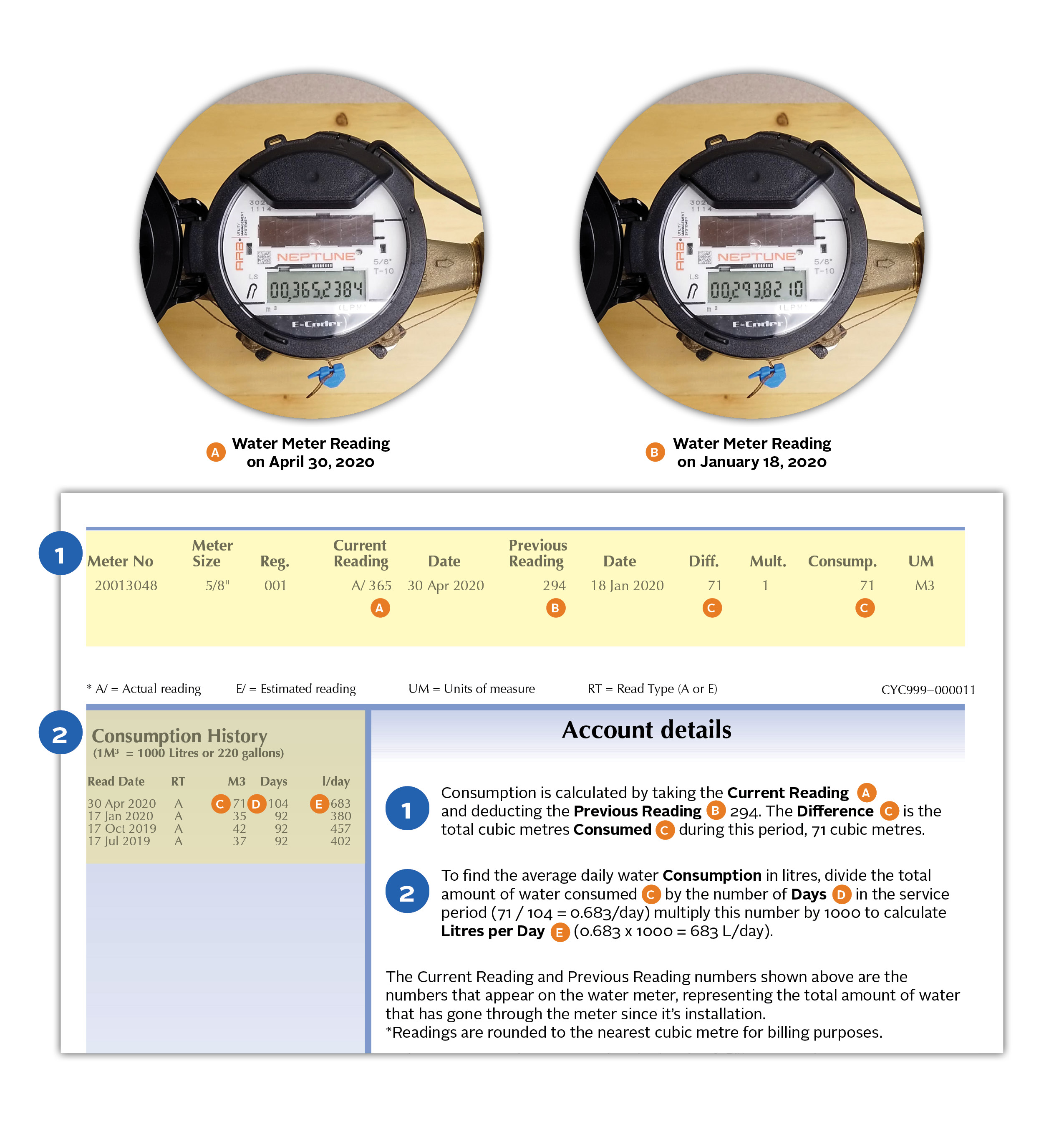 Understanding Your Bill - Compare to Water Meter Reading w- Meter Photos