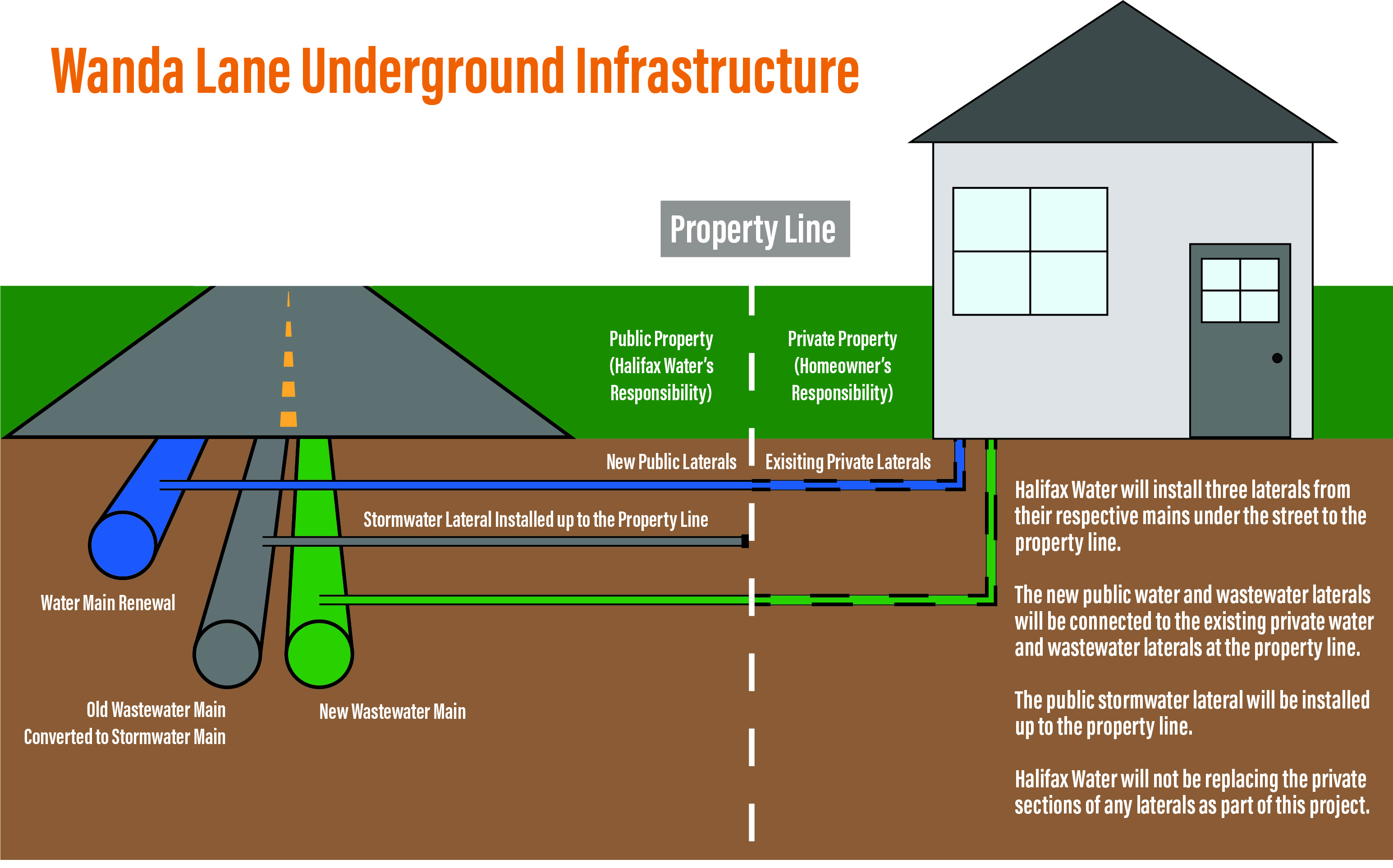 Wanda Lane Underground Infrastructure Diagram