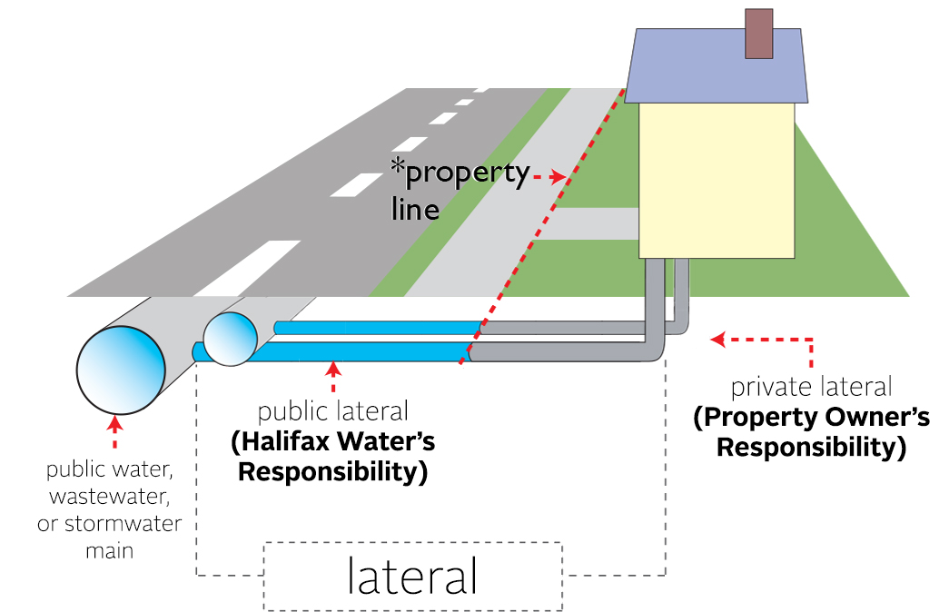 Drawing to show where the private lateral is versus the public lateral
