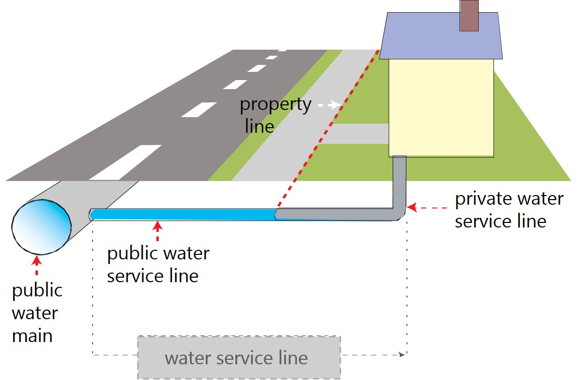 Division of service line ownership between property owner and Halifax Water